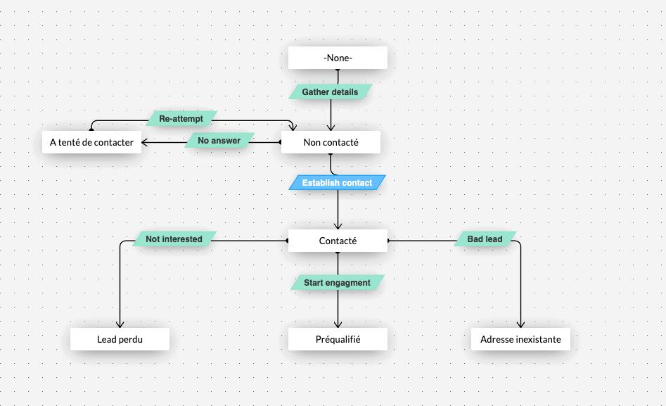 Zoho Blueprint
